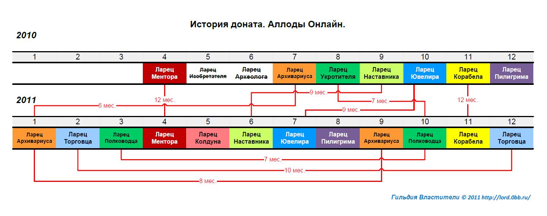 http://alfa-flame.narod.ru/userbars/donhis.png